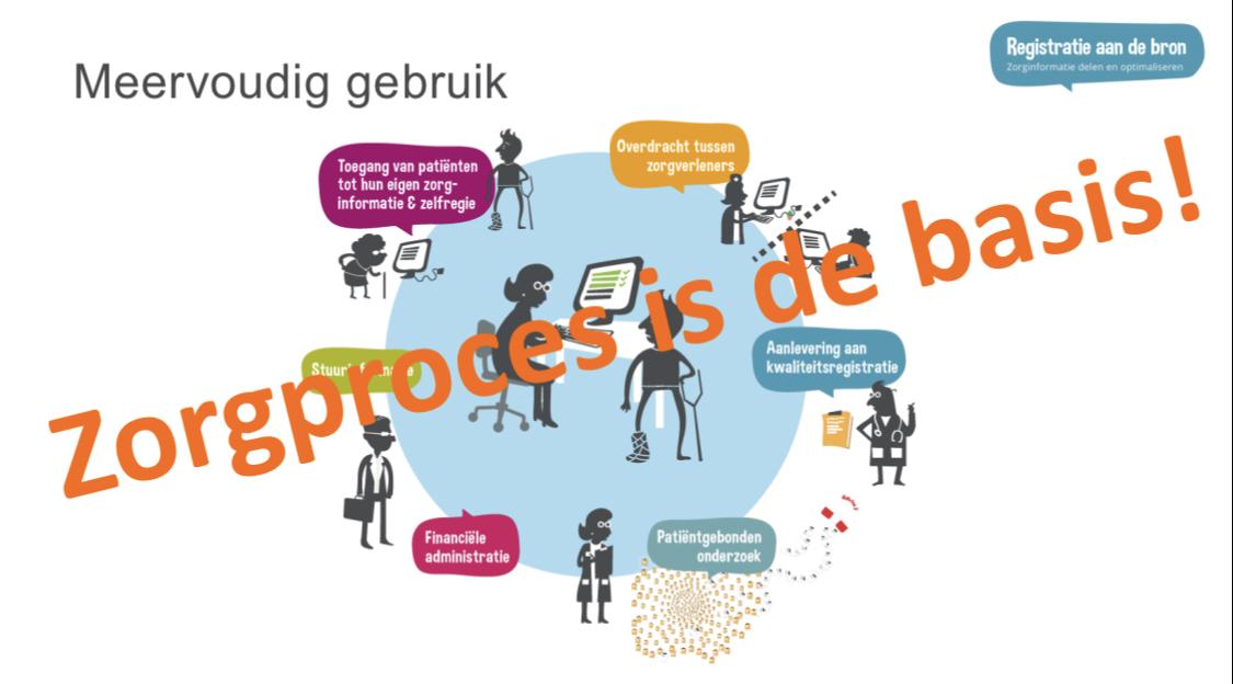 (Nederlands) Online Verdiepingssessies Registratie aan de bron